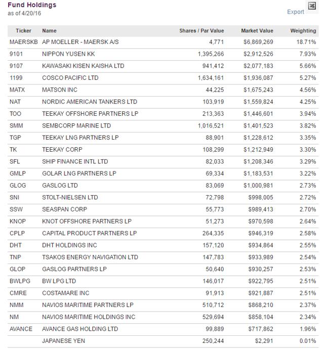 SEA fund holdings