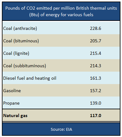 CO2 Emitted Per Million BTU Of Energy For Various Fuels