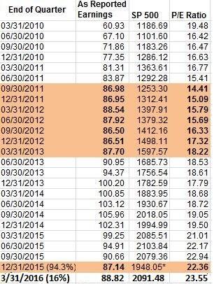 End Fed SPX Earnings