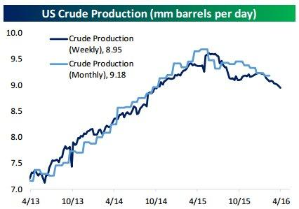 crude production 4-21-16.jpg