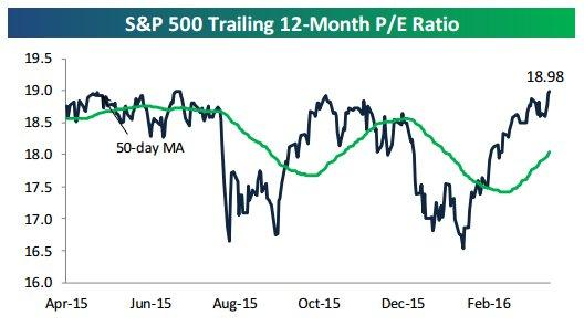 S&P trailing Pe 4-17-16.jpg