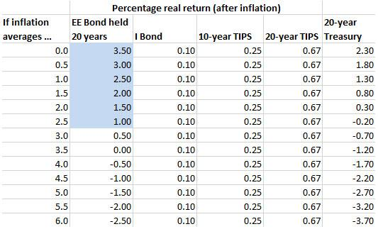 Yes Ee Bonds Are A Good Investment But If You Re Interested Buy Them Before May 1 Seeking Alpha