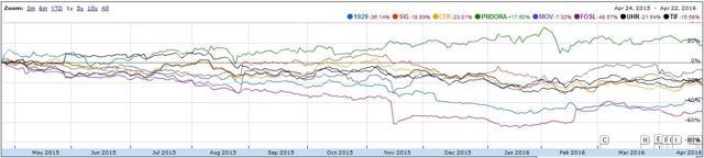 Pandora stock performance against peers