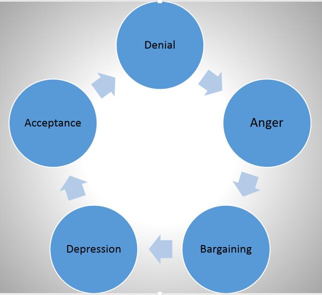 5 Stages Of Market Grief 2016 Seeking Alpha