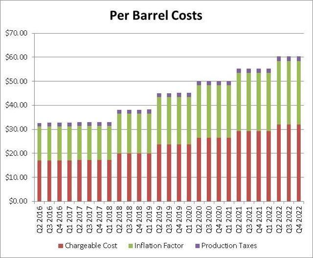 Per Barrel Costs