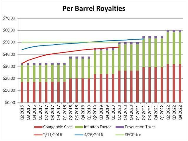 Per Barrel Royalties