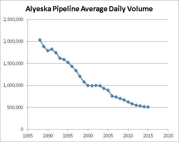 Alyeska Pipeline Average Daily Volume
