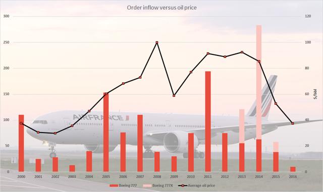 Order inflow Boeing 777 versus oil price
