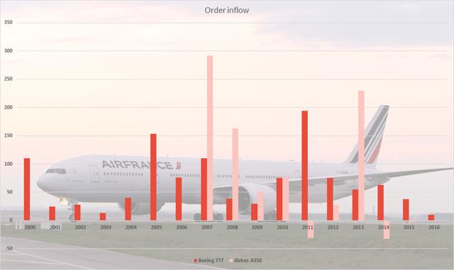 Boeing 777 orders versus Airbus A350
