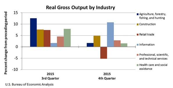 Real Gross Output by Industry Chart