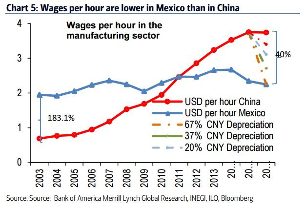 Mexican Wages Per Hour Are Already Lower Than In China A Chinese Currency Devaluation Would Help Alleviate This Problem