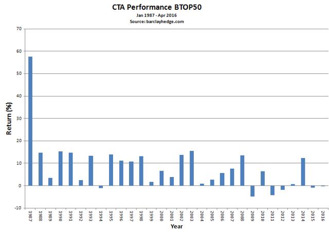 BTOP50 Index performance. Source: BarclaysHedge