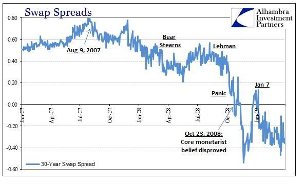 ABOOK Apr 2016 Liquidity Swap Spreads 30s