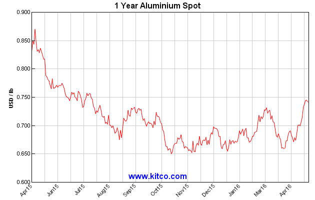 Aluminum Prices, compliments of Kitco.com