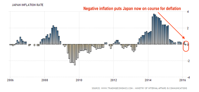 japan inflation rate for consumers
