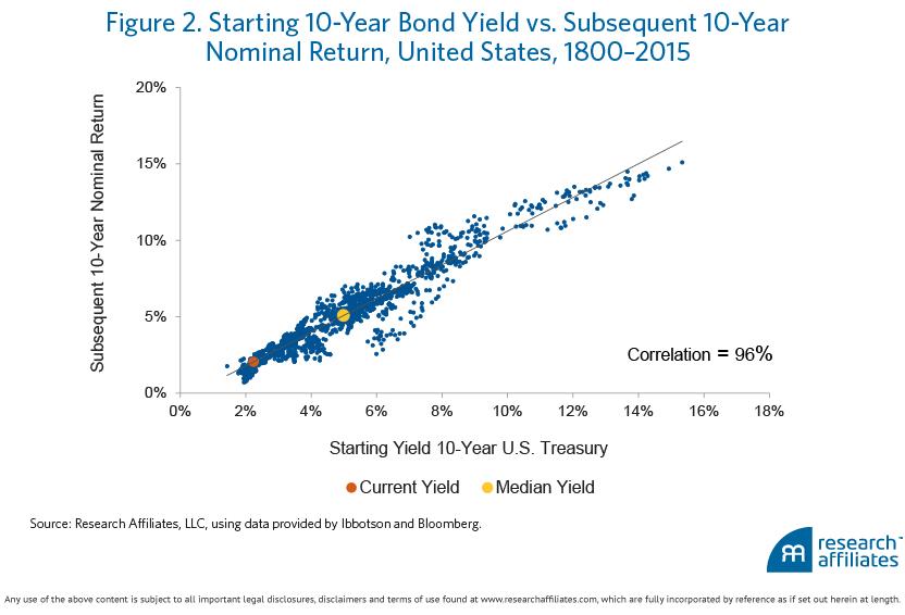 6 Scary Bond Charts Ishares Core Us Treasury Bond Etf Batsgovt