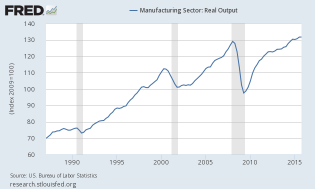 Graph: Manufacturing Sector: Output