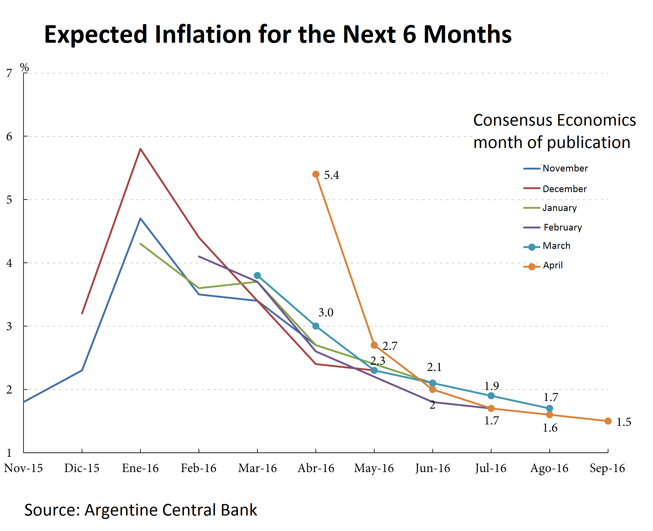 This inflation deceleration makes sense, especially considering that most  of the actions that would push prices higher have already been made.