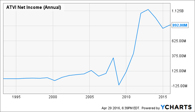 ATVI Net Income (Annual) Chart