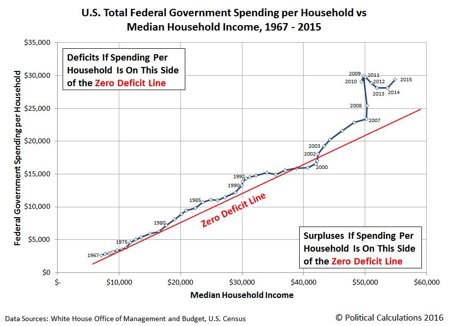 Visualizing The U S National Debt Burden Per Household Seeking Alpha