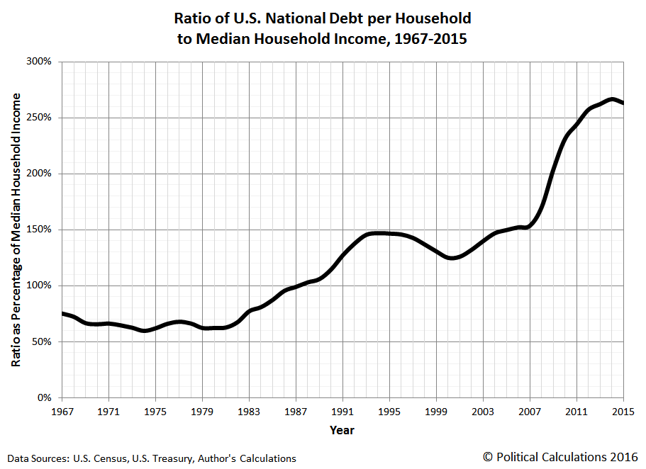 Visualizing The U.S. National Debt Burden Per Household | Seeking Alpha