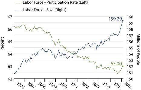 Record-Breaking Growth of US Workforce