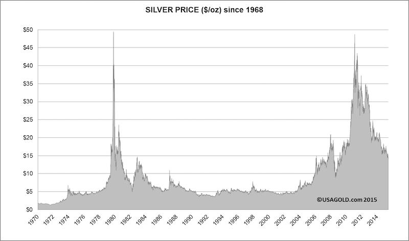 Silver Ain T Going Anywhere