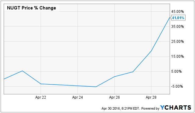 NUGT Chart via YCharts