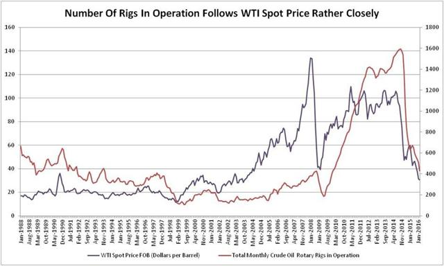 WTI Spot Price vs. Number of Rigs In Operation (Data Source: EIA)