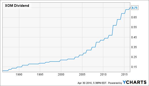 XOM Dividend Chart