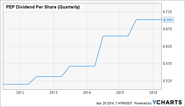 PEP Dividend Per Share (Quarterly) Chart