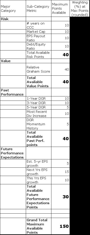 dugan scoring system