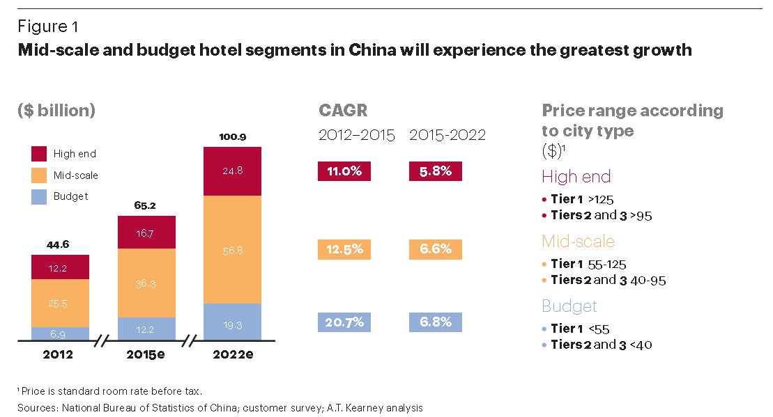 marriotts growth in china and brilliant Excerpt from hotels, motels & resorts industry profile motels, and resort hotels major companies include choice hotels, hilton, hyatt, marriott, and wyndham (all based in the us and myanmar emerging regions are expected to drive worldwide tourism industry growth over the next 15 years.