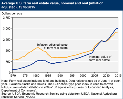 Investing In Farmland Reits Stocks And Partnerships Seeking Alpha