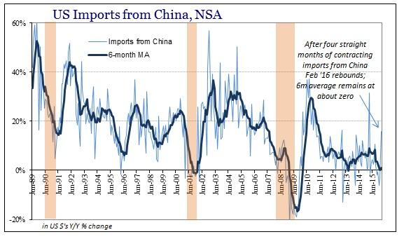 ABOOK Apr 2016 ExIm Imports China