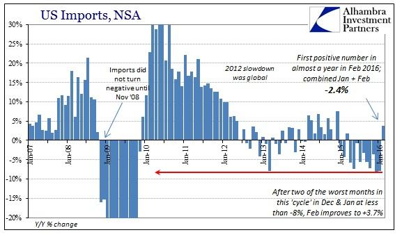 ABOOK Apr 2016 ExIm Imports Cycle