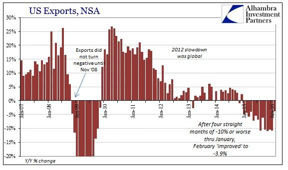 ABOOK Apr 2016 ExIm Imports Exports Cycle