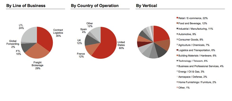 A Retail Trade On Steroids: XPO Logistics - XPO Logistics