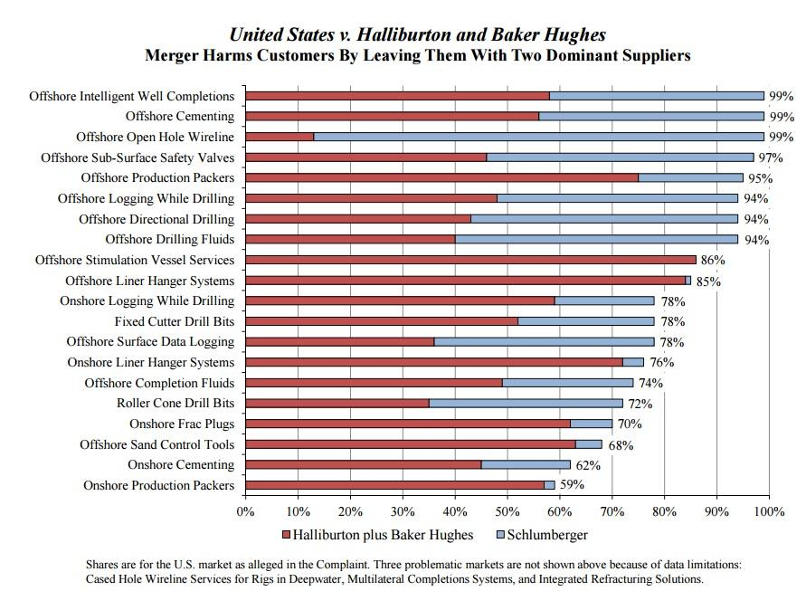 Halliburton And Baker Hughes: Life After A Failed Merger