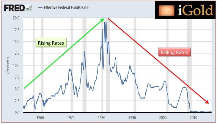 There Is No Necessary Correlation Between Rising Interest Rates And Gold Price Depreciation What The Central Banks Led By Fed Began Doing In 2017 Had