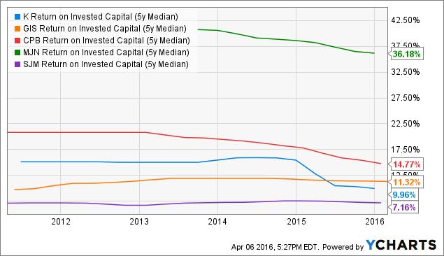 K Return on Invested Capital (5y Median) Chart