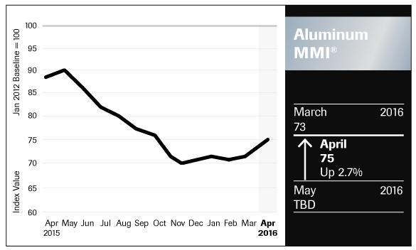 Aluminum_Chart_April-2016_FNL