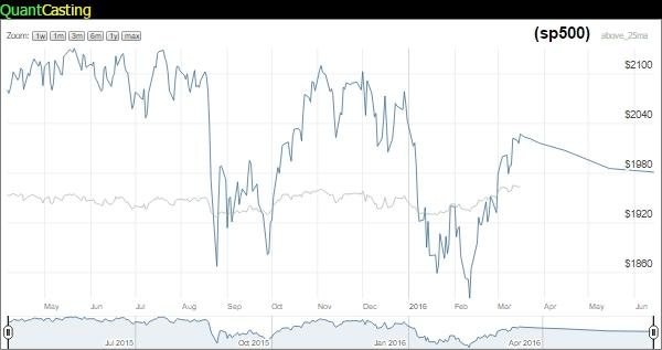 Stocks Above 25 MA