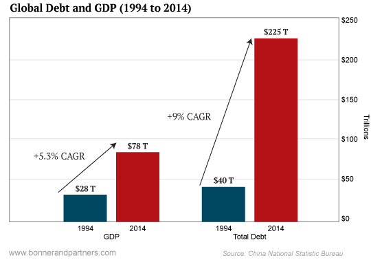 Image result for global growth debt
