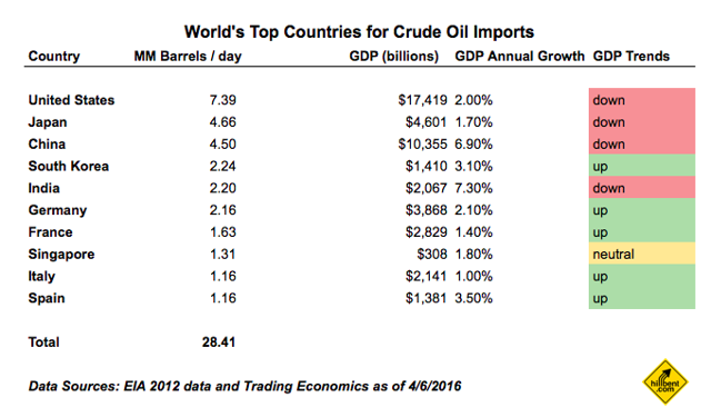 Leading Net Importers of Crude Oil by Country