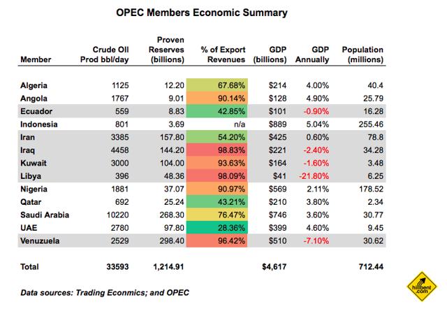 OPEC Members Economic Summary