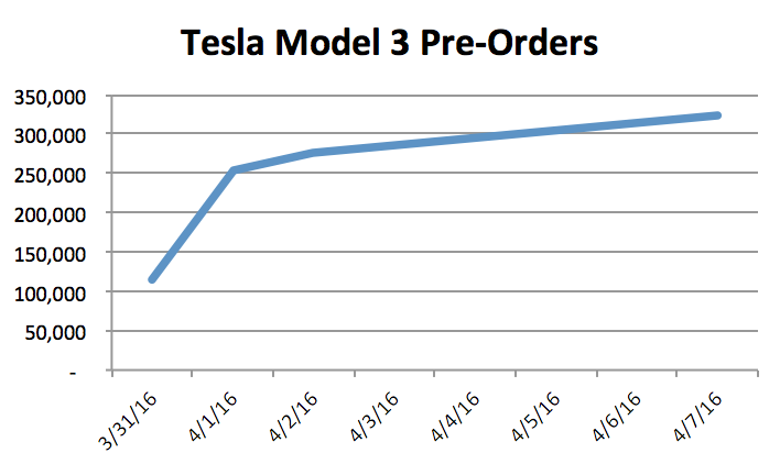 But I Am Also A Tesla Call Option Holder Given The Huge Success On Deposit Front M Concerned About Negative Thoughts Whirling Around