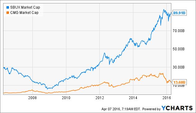 SBUX Market Cap Chart