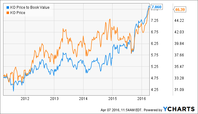 KO Price to Book Value Chart