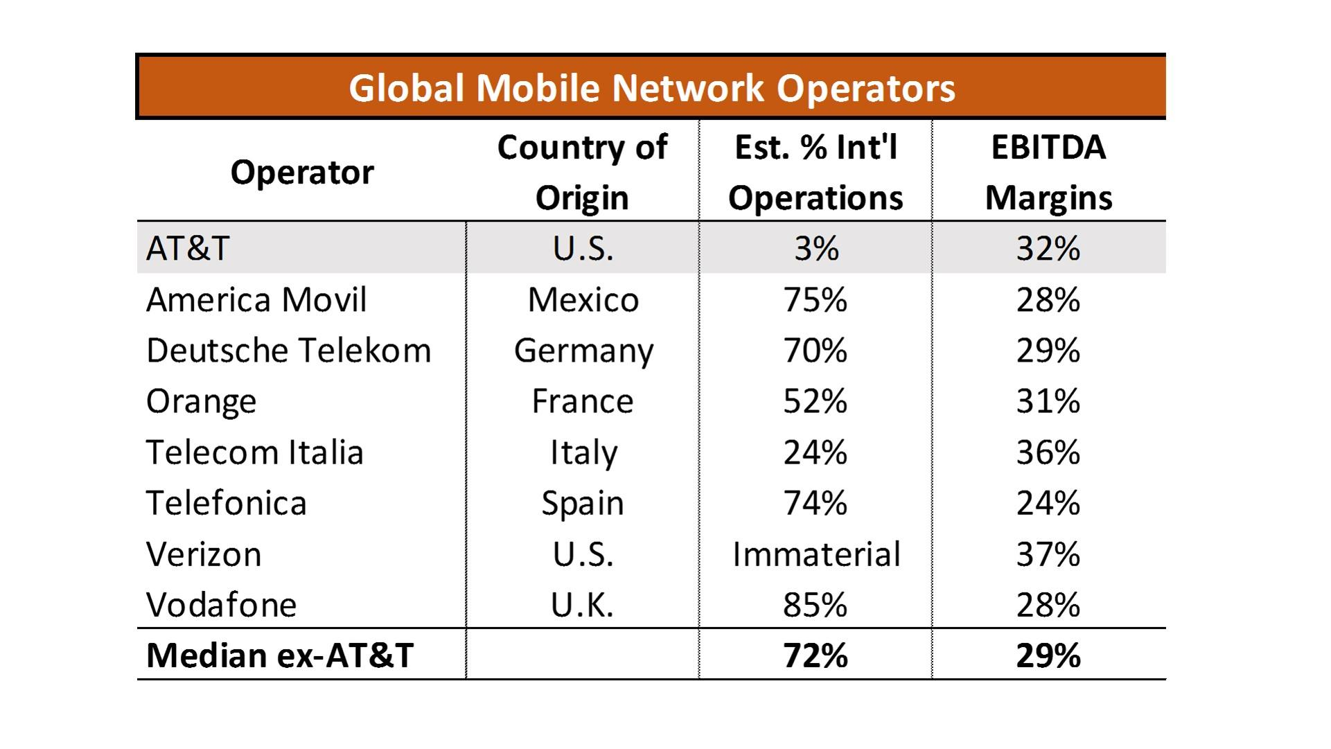 What Can Mexico Do For AT&T? - AT&T Inc  (NYSE:T) | Seeking